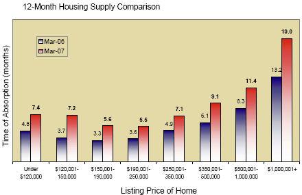 Twin Cities Metro (Minneapolis/St. Paul) Housing Supply April 2007