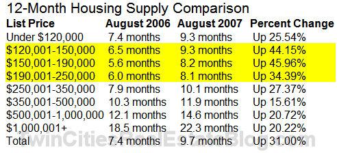 12 Month Housing Supply Comparison - August 2007