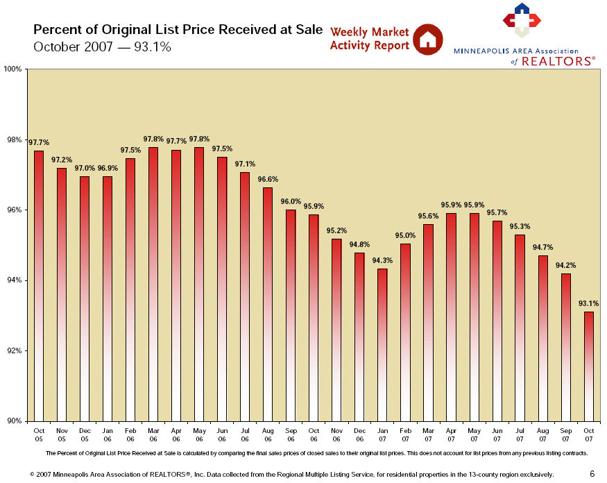 Percentage of List Price Received at Sale - October 2007