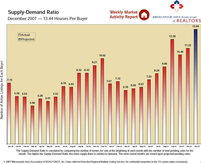 Supply-Demand Ratio for December 2007