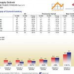 Minneapolis Housing Supply by Price Point - October 2009