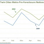 Twin Cities Pre-Foreclosure Notices