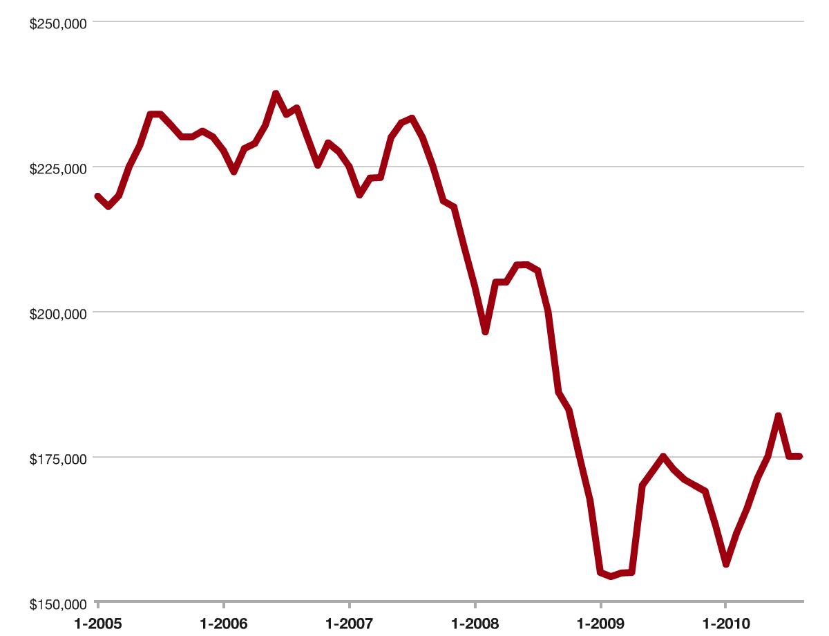Median Sales Price- Twin Cities - All Properties