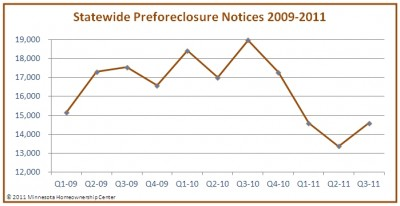 MNHOC preforeclosure notices 2009 2011 Q3 2011 400x206 The Twin Cities Housing Market Has Bottomed