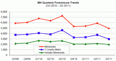 housinglink sheriff sale chart 400x212 The Twin Cities Housing Market Has Bottomed