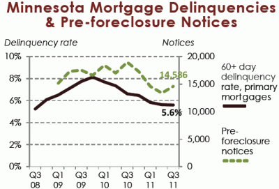 mhp 2x4 mortgage delinquencies 400x271 The Twin Cities Housing Market Has Bottomed