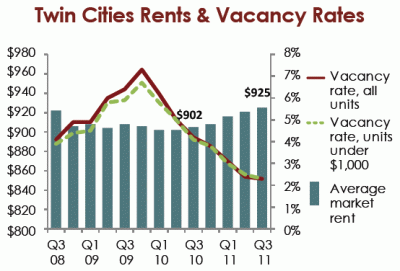 mhp 2x4 rental chart 400x271 The Twin Cities Housing Market Has Bottomed
