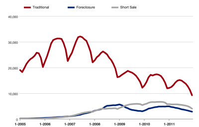 twin cities foreclosure short sale inventory 400x256 The Twin Cities Housing Market Has Bottomed