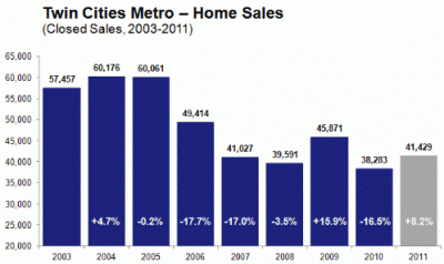 twin cities home sales by maar 400x238 The Twin Cities Housing Market Has Bottomed