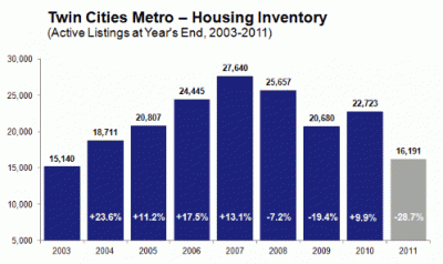twin cities housing inventory by maar 400x238 The Twin Cities Housing Market Has Bottomed