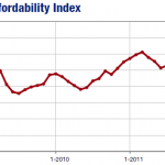 twin cities housing affordability index