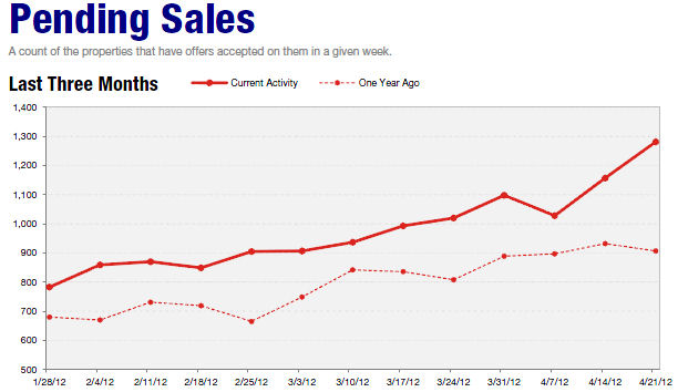 pending sales twin cities real estate Twin Cities Home Sales Surge to 2nd Highest Since 2006