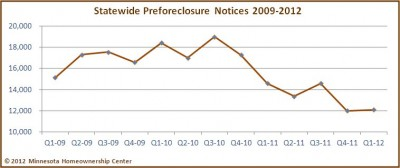 Twin Cities Foreclosures Plummet