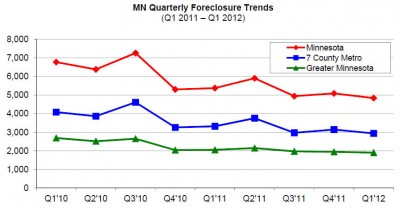 housinglink q1 2012 foreclosures 400x209 Twin Cities Foreclosures Plummet