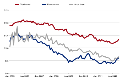 ppsf foreclosure status 400x256 Twin Cities Home Prices Continue Climb