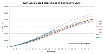 2012 closed home sales cumulative units 400x207 Twin Cities Home Sales on Strongest Pace in 6 Years