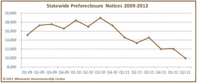 Minnesota Preforeclosure Notices Drop 25%