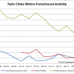 Twin Cities Foreclosure Activity