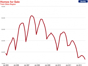 homes for sale inventory drop 300x225 Twin Cities Record Low Housing Inventory Poised To Drop Further