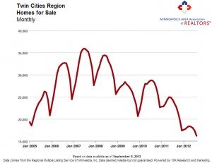 twin cities housing inventory 09 12 300x231 Twin Cities Housing Market Inventory   August 2012