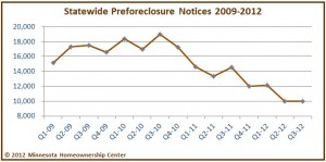 StatewideChartQ3 2012 300x149 Twin Cities Preforeclosure Notices at 2nd Lowest Since 2009