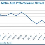 Twin Cities Preforeclosure Notices