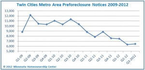 TwinCitiesChart Q3 2012 300x146 Twin Cities Preforeclosure Notices at 2nd Lowest Since 2009
