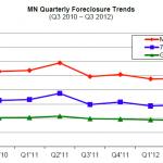 2012-q3-sheriff-sales
