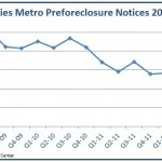 2012 Q4 CountyBreakdown Graph 150x150 Twin Cities Preforeclosure Notices Down 45%