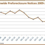 2012 QuarterlyStatewideTotals Graph 150x150 Twin Cities Preforeclosure Notices Down 45%