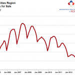 twin cities homes for sale 150x150 2013 Housing Market: Crying Buyers, Cheering Sellers