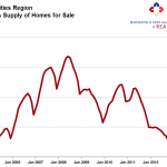 twin cities months supply 150x150 2013 Housing Market: Crying Buyers, Cheering Sellers
