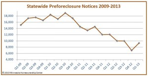Preforeclosures in Minnesota