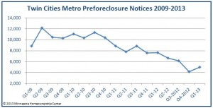 Preforeclosures in the Twin Cities