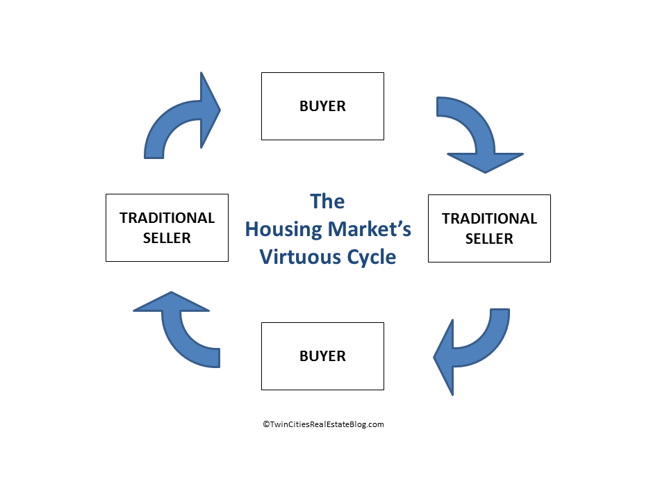 The Housing Market Virtuous Cycle