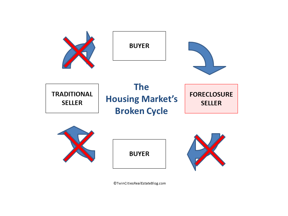 The Housing Market Broken Cycle