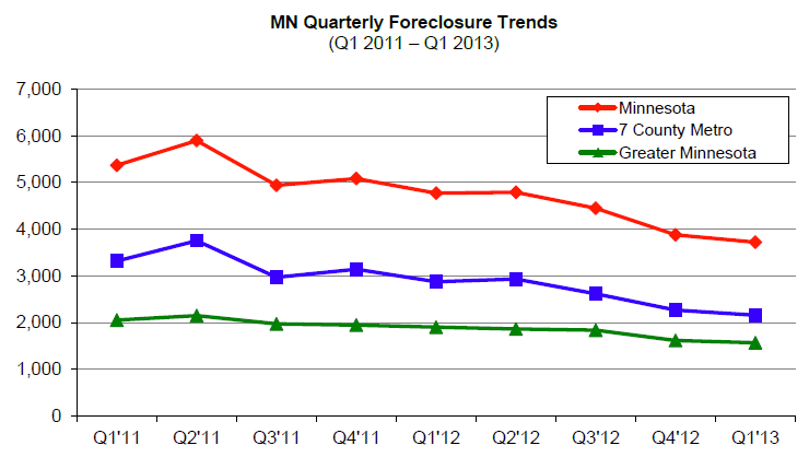 Q1 2013 Sheriff Sales in Minnesota