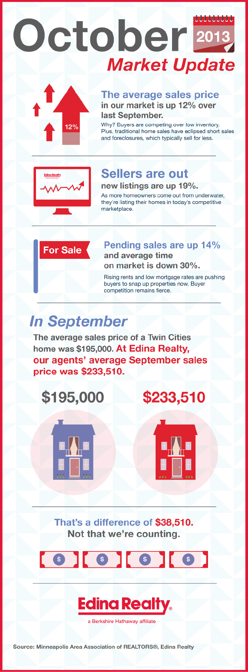 Twin Cities Homes for Sale - Market Update Infographic
