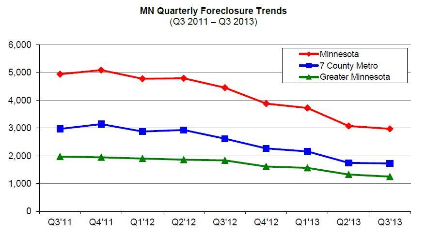 Minnesota Foreclosure Activity Lowest Since 2006
