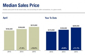 april-2015-median-sales-price